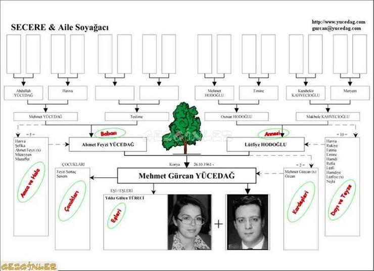 SECERE - aile soyağacı Ekran Görüntüsü - Gezginler Java Download