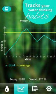 Water Your Body Resimleri